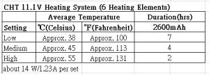 Chaheati heat chart