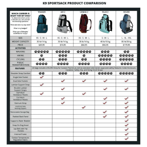 Comparison chart backpack to carry a dog